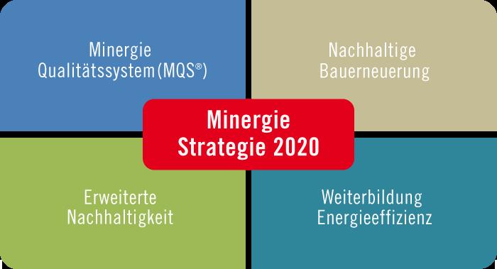 Minergie-2020